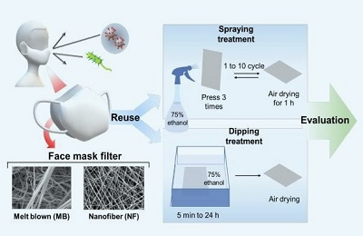 Spraying Ethanol to Nanofiber Masks Makes Them Reusable