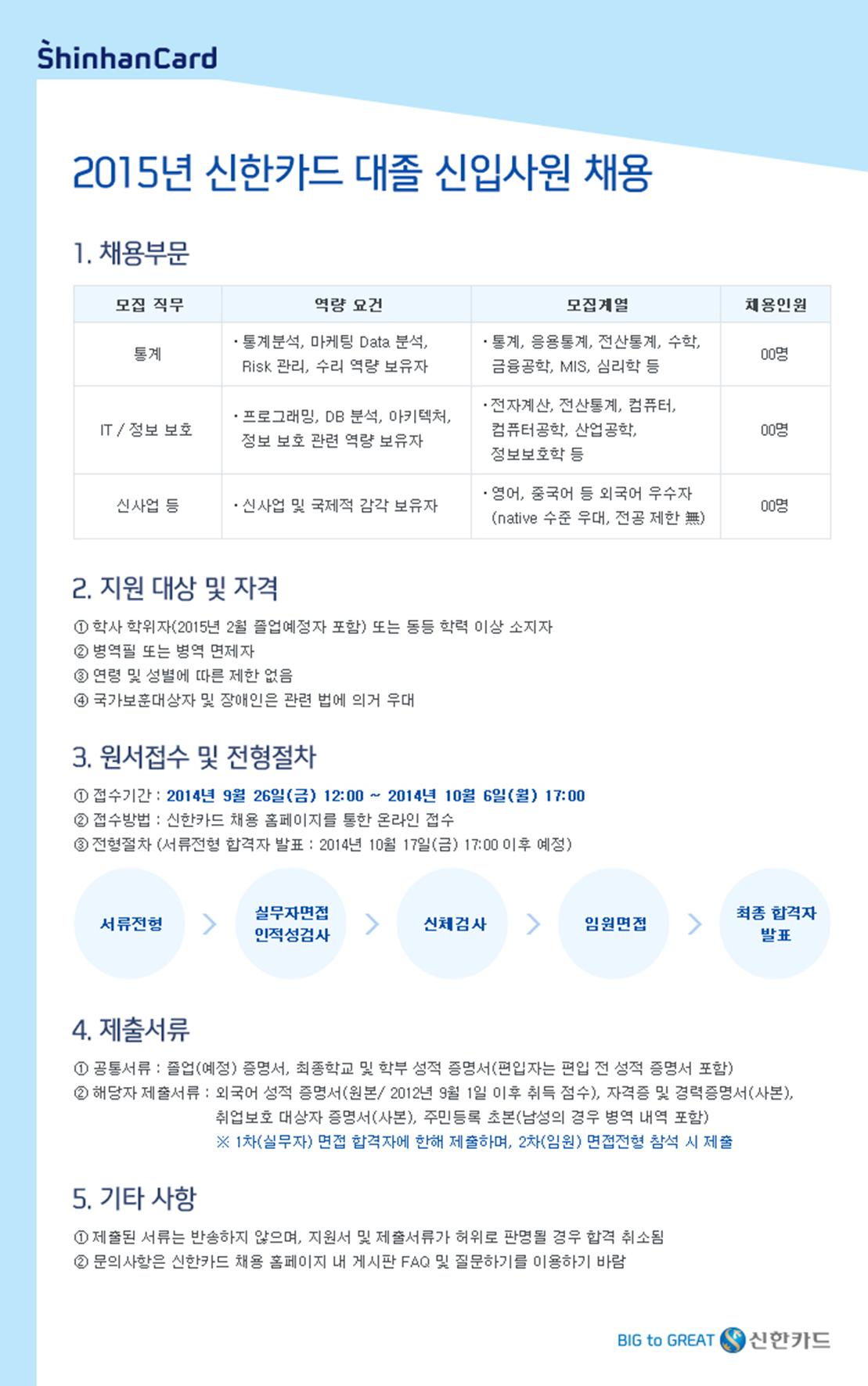 2015년 신한카드 대졸 신입사원 모집