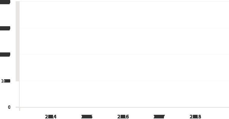 막대 그래프 수치 이미지