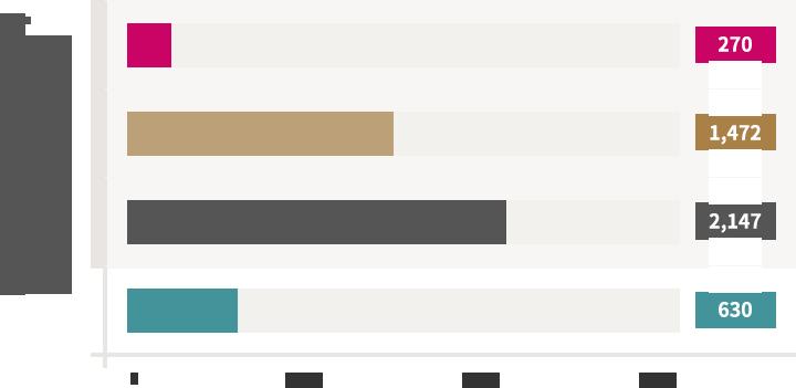 교수(전임교수) - 2012년:266, 2013년:267, 2014년:269, 2015년:267, 2016년:270, 대학(학사) - 2012년:1,414, 2013년:1,410, 2014년:1,394, 2015년:1,413, 2016년:1,472, 대학원(석/박사) - 2012년:1,870, 2013년:1,853, 2014년:2,143, 2015년:2,142, 2016년:2,147, 연구원 - 2012년:738, 2013년:788, 2014년:630, 2015년:638, 2016년:630