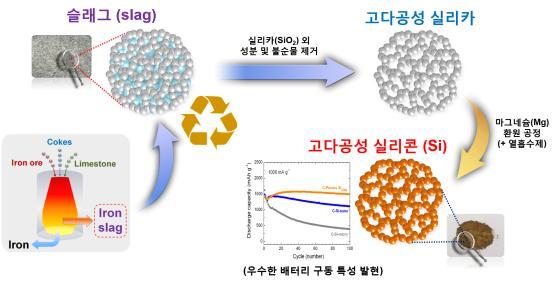 슬래그(slag) -실리카(SIO2)외 성분 및 불순물 제거-고다공성 실리카-마그네슘(Mg)화원 공정(+ 열흡수제)-고다공성 실리콘(Si) - (우수한 배터리 구동 특성 발현)