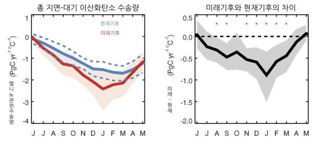 총 지면-대기 이산화탄소 수송량,미래기후와 현재기후의 차이를 보여주는 그래프 이미지