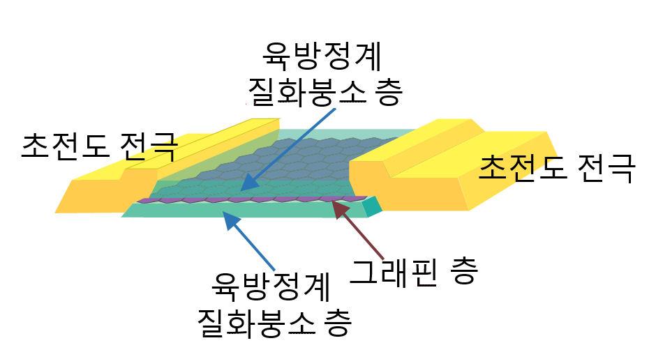 초전도 전극-육방정계 질화붕소 층-육방정계 질화붕소 층