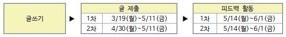 글쓰기-글제출=1차:3/19(월)~5/11(금),2차:4/30~5/11(금)-피드백 활동=1차:5/14(월)~6/1(금),2차:5/14(월)~6/1(금)