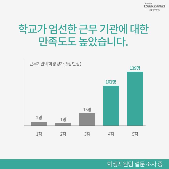 학교가 엄선한 근무 기관에 대한 만족도도 높았습니다. 근무기관의 학생평가(5점 만점) 1점 2명,2점 1명,3점 15명,4점 101명,5점 139명 - 학생지원팀 설문조사중