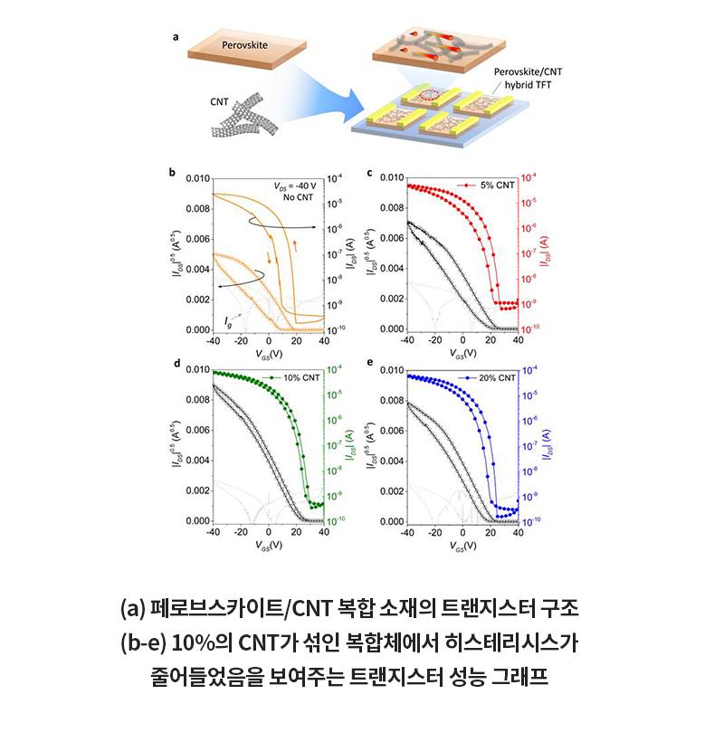 (a) 페로브스카이트/CNT 복합 소재의 트랜지스터 구조 (b-e)10%의 CNT가 섞인 복합체에서 히스테리시스가 줄어들었음을 보여주는 트랜지스터 성능 그래프