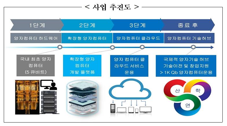 1단계 - 양자컴퓨터 하드웨어 국내 최초 양자 컴퓨터(5큐비트), 2단계 확장형 양자컴퓨터 확장형 양자컴퓨터 개발 플랫폼, 3단계 - 양자컴퓨터 클라우드 양자컴퓨터 클라우드 서비스 운용, 종류 후 - 양자컴퓨터 기술허브 국제적 양자기술 허브 기술이전 및 창업지원 - 1K Qb 양자컴퓨터운용